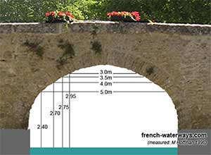 Capestang bridge dimensions